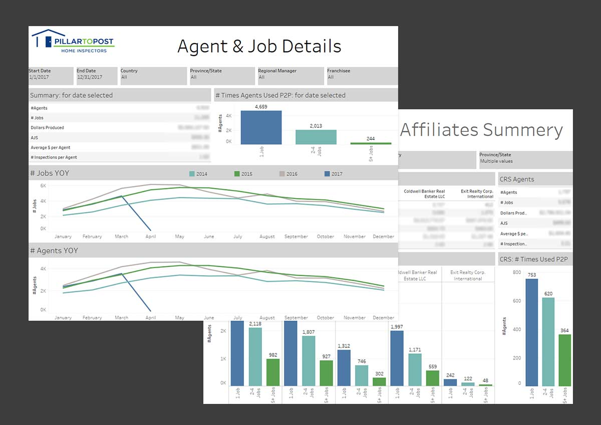 Business Intelligence reports AXIS creates for Pillar to Post